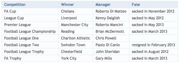 2011-2012 League and Trophy winning managers